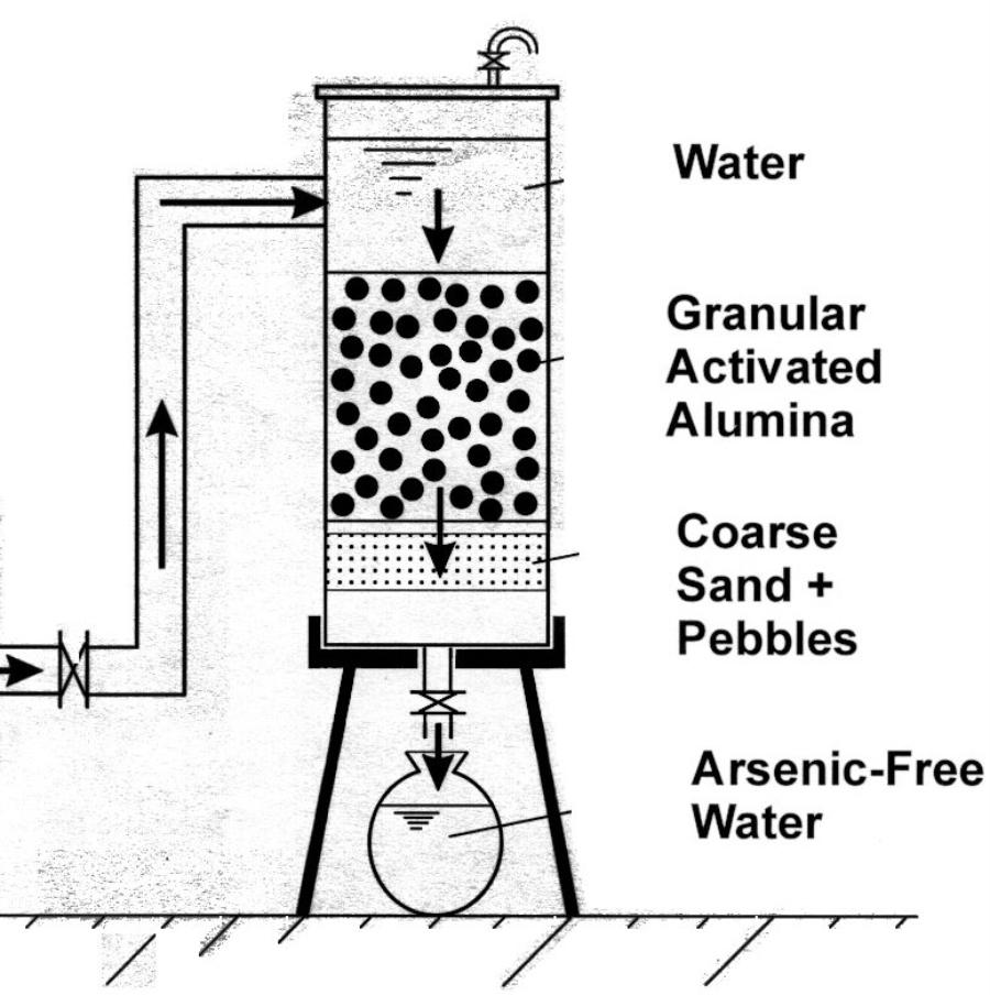 AMAL Arsenic Removal Units (ARUs), West Bengal – Alok Kumar Yadav